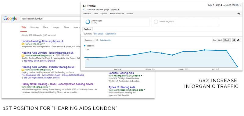 Google Analytics & Keyword Rankings