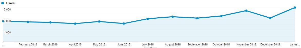 Organic search traffic increase