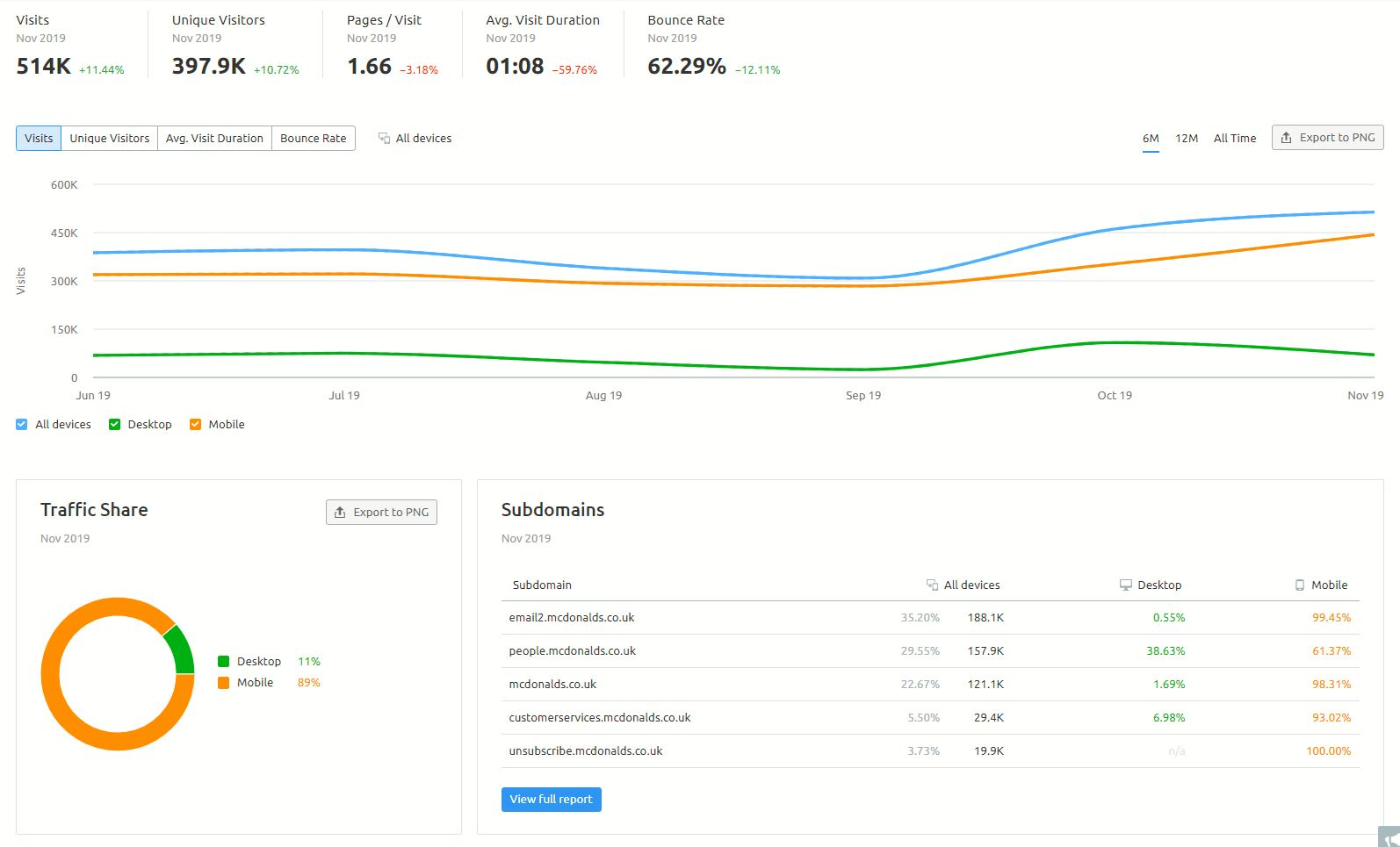 SEMrush traffic analyrics overview