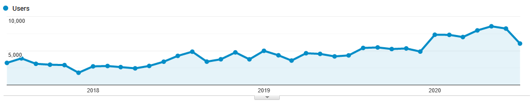 Organic Traffic Analytics Improvements