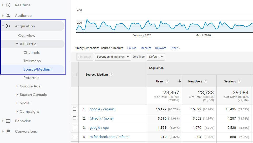 Google Analytics source and medium data