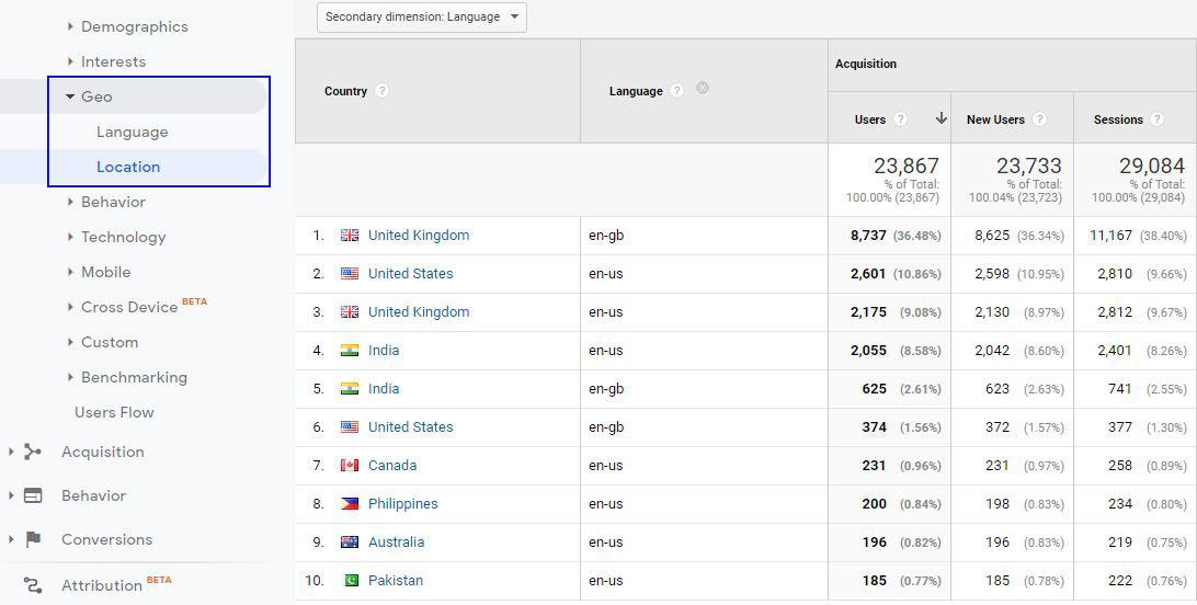 Language and location geo in Google Analytics